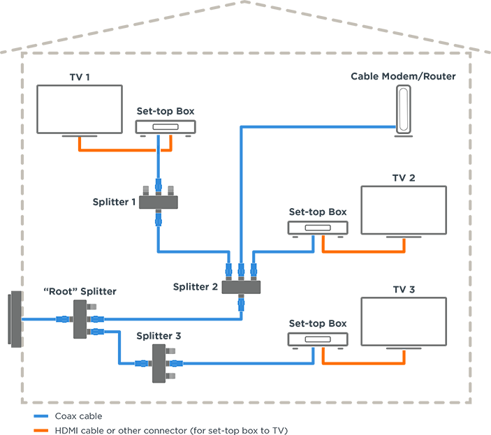 Coax Network Considerations For MoCA - Motorola Network | Tv Cable Wiring Diagram |  | Modems + Routers