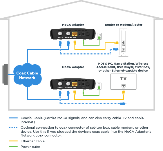 Home MoCA network diagram