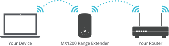 Right Connection: Your device is connected to the range extender.