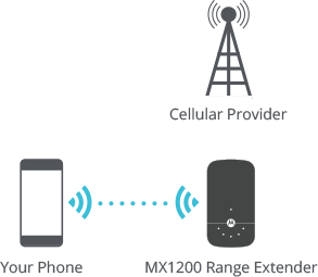 Right Connection: Your phone is connected directly to the range extender.