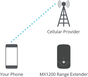 Wrong Connection: Your phone is connected directly to your cellular provider.